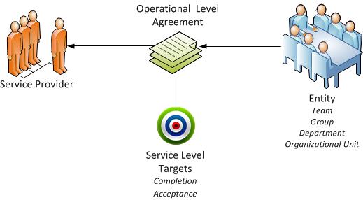 Operational Level Agreements
